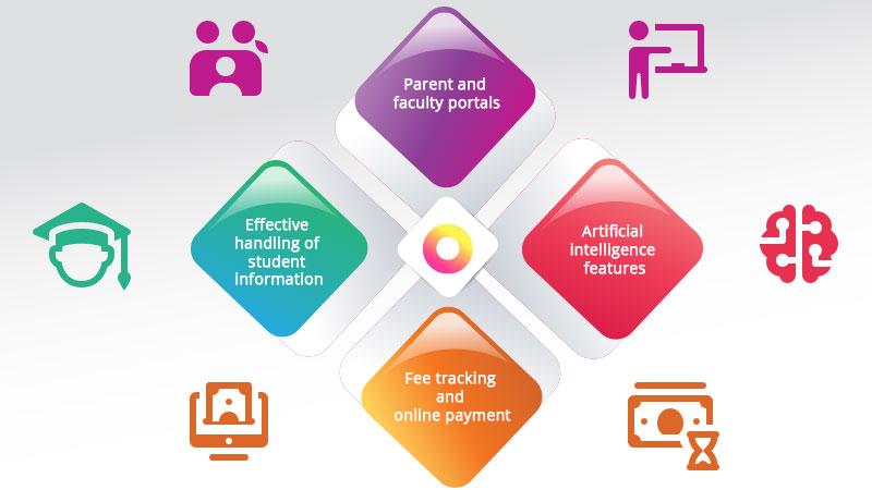 Features of best school management software