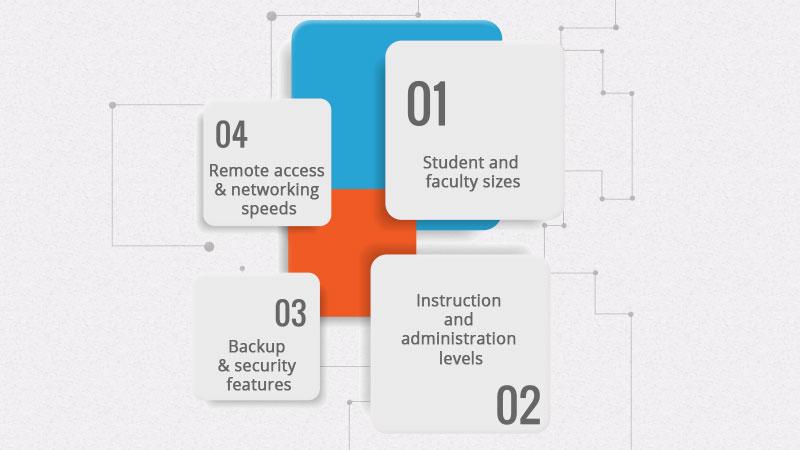 choose best school management software