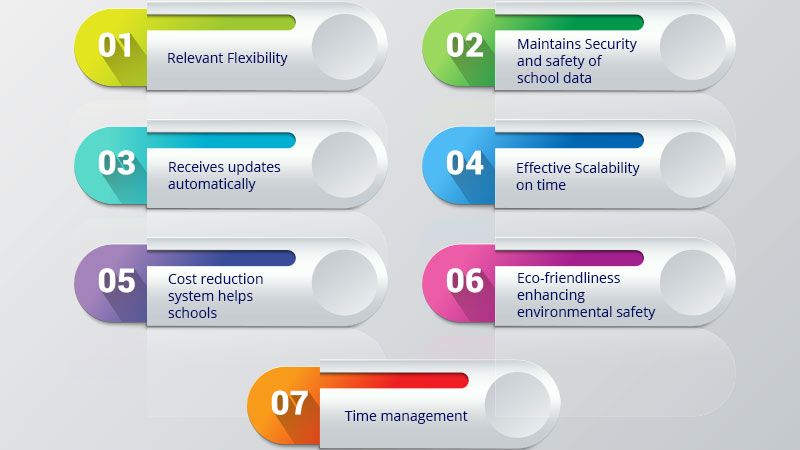 Schools should shit to cloud tools | school management software