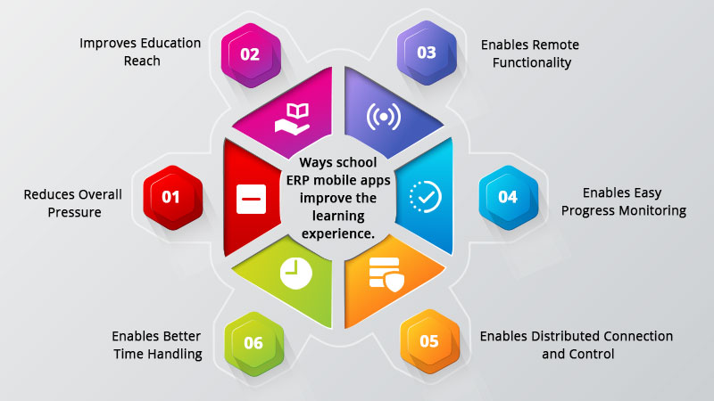 School ERP apps improve the learning experience