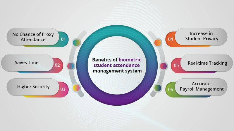 Benefits of biometric attendance management system